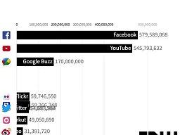 Popularność portali społecznościowych od 2002 roku